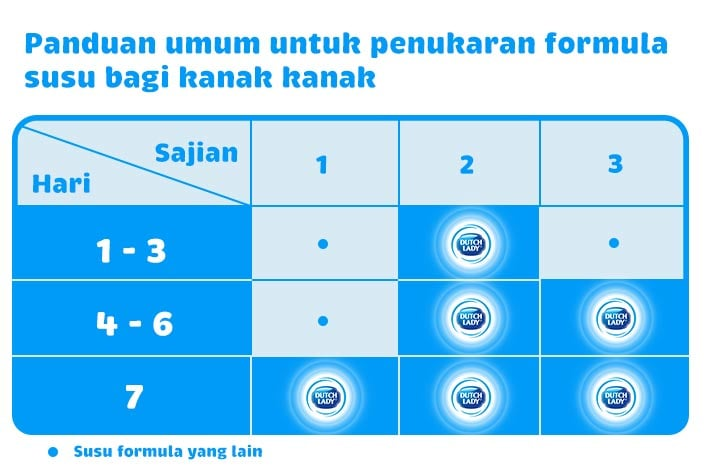 Panduan umum untuk penukaran formula susu bagi kanak-kanak