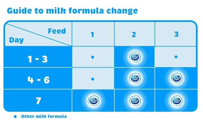 Guide to milk formula change
